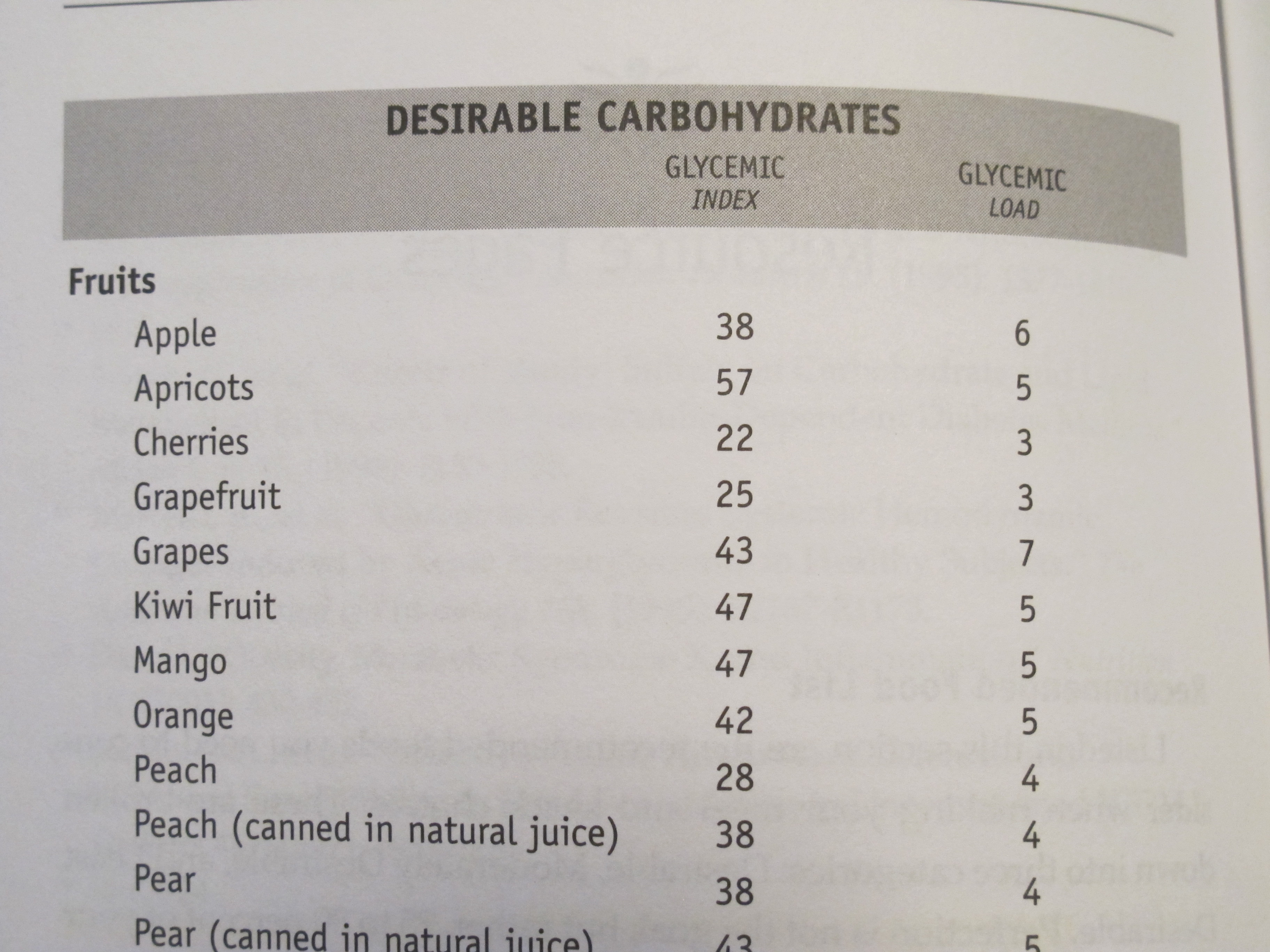 Glycemic Index and Glycemic Load Chart 1